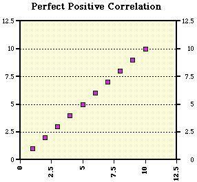 pattern analysis aba scatter plots aba pinterest
