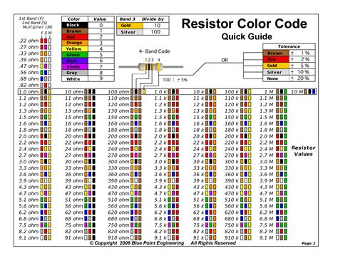 220 ohm resistor color code 220 ohm resistor color code www pixshark images