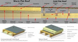Flat Roof Construction Eco Flat Roofing Green Roofs Eco Roof