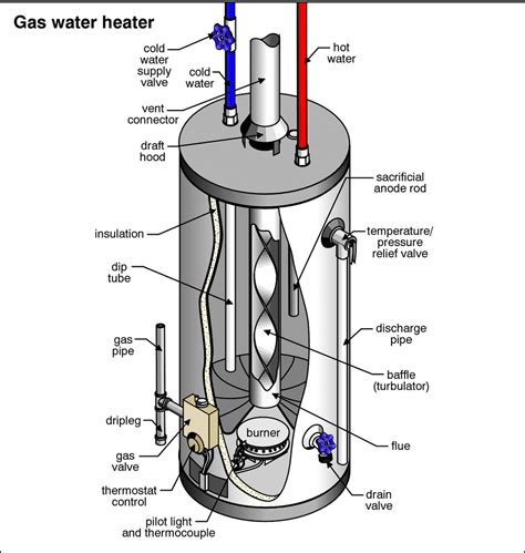 troubleshooting no hot water from a water heater water