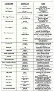 Lightning Tarot Card Meaning Tarot Card Meanings Fairies Gods遖goddesses Mythology