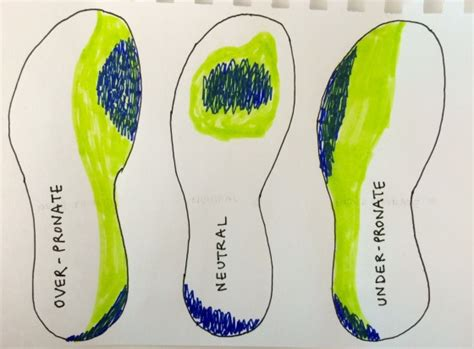 running shoe wear pattern pronators supinators neutral oh my how to choose