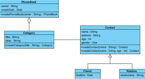 visual pattern image coding keep java code and class diagram in sync with round trip
