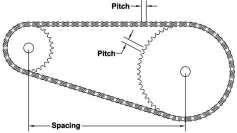 transmisión por cadenas y catarinas pdf c 243 mo dibujar un engranaje de pi 241 243 n askix