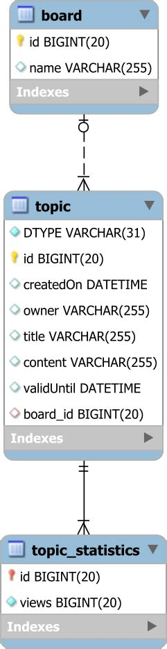 visitor pattern jpa the best way to map the single table inheritance with jpa