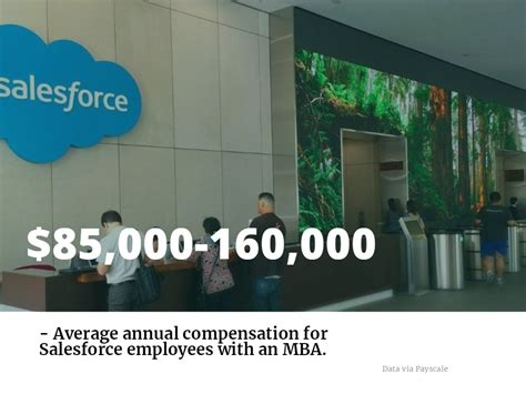 Graduate Hire Hp Mba Glassdoor by How Can You Score A At Salesforce With An Mba