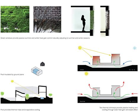Courtyard House Plan gallery of ordos 100 40 slade architecture 5
