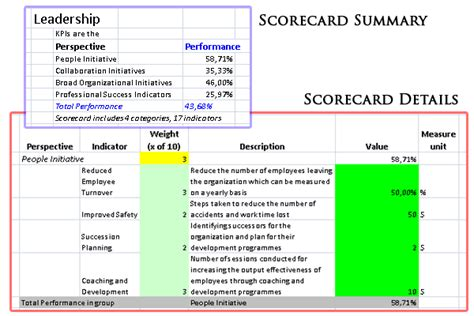 hr scorecard template free norkenn depot bsc toolkit for hr