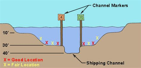 river cross section river cross section 28 images how to draw a cross