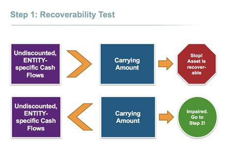 impairment test a timely reminder accounting for an impairment loss