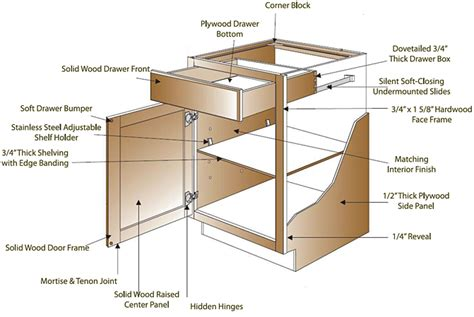 kitchen cabinet construction details cabinet construction premium cabinets and granite