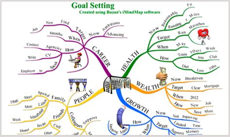 Mind Mapping Your Career Guardian Careers Theguardian Com Career Mind Map Template