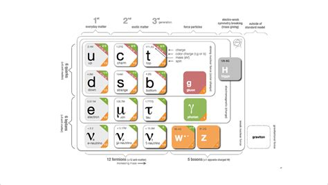 Standard Model ux standard model of the standard model david galbraith