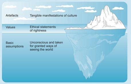 kotter culture assessing corporate culture in practice 2 using kotter