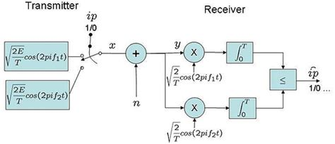 Bit Error Rate Ber For Frequency Shift Keying With