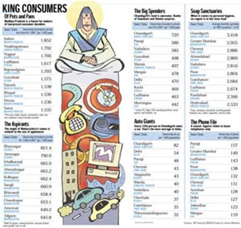 consumption pattern meaning in hindi india s top 10 towns