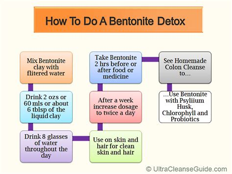 How Does It Take To Detox With Bentonite Clay by Bentonite Detox How Do You Do One