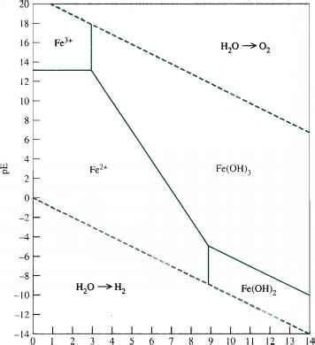 diagramme potentiel ph iode the chemistry of waters environmental chemistry