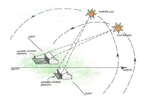 sun path diagram diagram sun moon earth system pics about space
