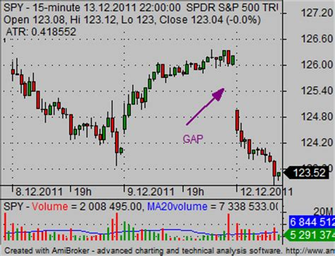 pattern day trading account coriel electronics stock trading rules for day trading