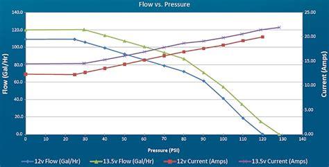 walbro 255 flowchart walbro fuel f90000267 e85 high performance 450lph