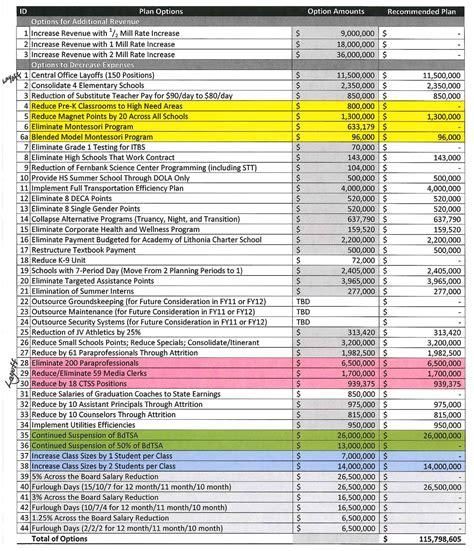 charter school budget template dekalb county school march 2010