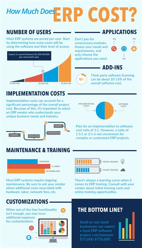 How Much Does Mba Cost Infographic by How Much Does Erp Software Cost Workwise Erp