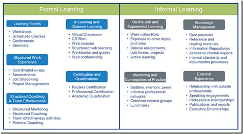 Difference Between Formal And Informal Credit Introduction To Zone Education Transforming Learning Cultures Through Dynamic E Learning