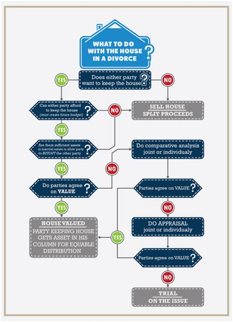selling the house before or after divorce what to do with your house in a divorce case infographic