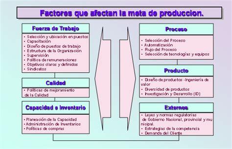 para realizar las funciones de produccion de gametos y read more metas de producci 243 n y gesti 243 n de stock monografias com