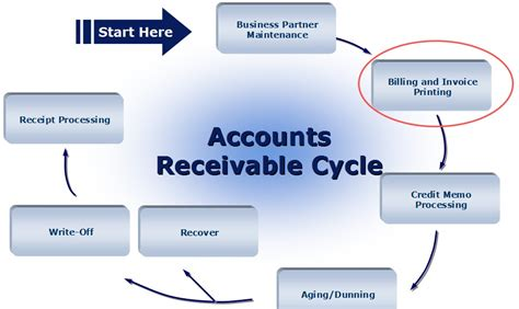 Supplier Shema Top By Hana accounts receivables overview pictures