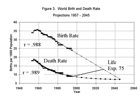 comparitive bar graph of birth rate death rate and mmr the end of world population growth