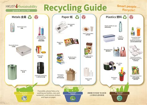 We Guide by Exles Notices For Recycling Items Just B Cause
