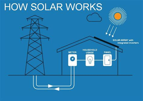 how solar panels work how solar panels work the basics dority roofing and solar