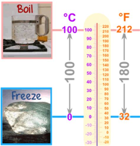 Room Temp In Celsius by Conversion Of Temperature Celsius To Fahrenheit