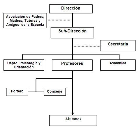 Diseño Curricular Primaria Dominicano Nivel Basico Estudio Rol De La Comunidad Educativa En La Construcci 243 N De Los Valores Monografias