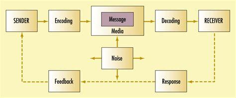 Komunikasi Serba Ada Serba Makna mencermati makna komunikasi verbal non verbal dan empati dalam organisasi bagian 4
