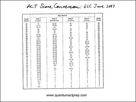 act section scores 2007 act tests quantum act prep
