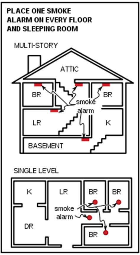 smoke detectors in bedrooms code smoke detector safety o brien electrical