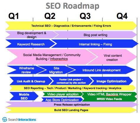 seo roadmap template how to create an seo roadmap seo consultant shimon sandler
