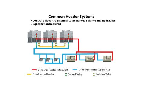 chiller process flow diagram chiller and cooling tower diagram pictures to pin on