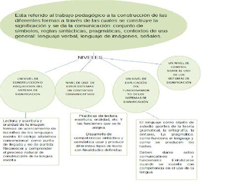 preguntas generadoras sobre la comunicacion lenguaje de las formas iconicas preguntas generadoras y