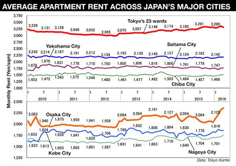 average apartment rent tokyo rental market japan property central