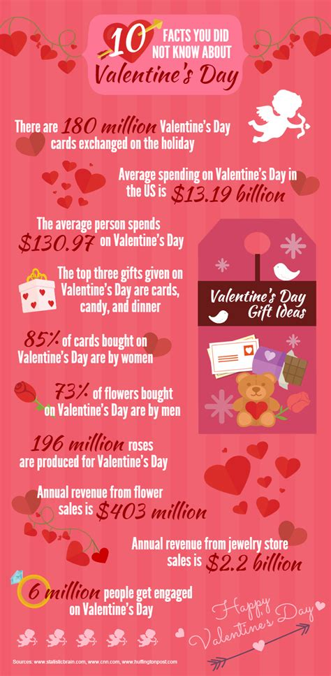 about valentines day facts you did not about valentine s day stetson today