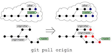 git tutorial origin master git gt origin master and origin master opentechlabs