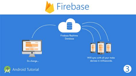 firebase data tutorial firebase relatime database tutorial android the engineer
