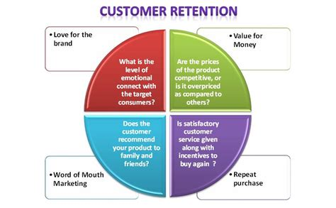 customer retention plan template do you a customer retention plan smart insights