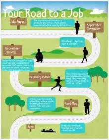 infographic your road to a job the puzzle