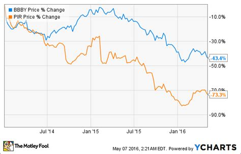 bed bath and beyond competitors better buy bed bath beyond vs pier 1 imports fox