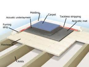 Soundproofing carpeted floors when soundproofing floors that will be